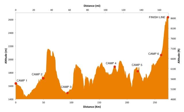 g2g-elevation-gap